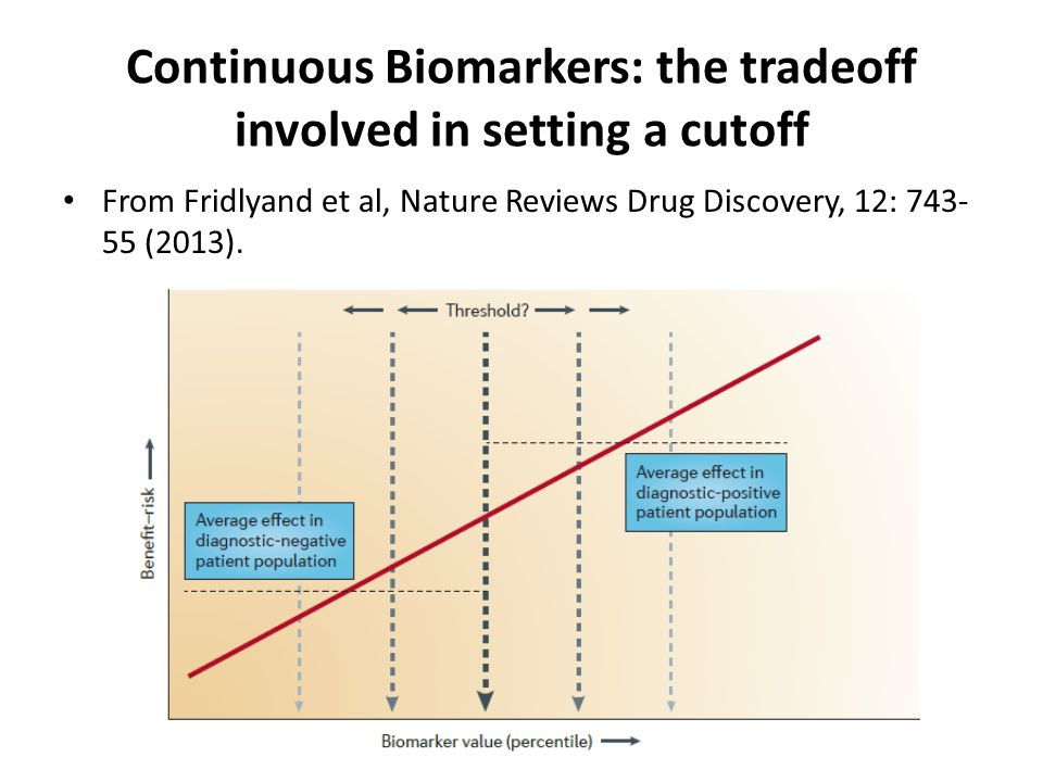 Continuous Biomarkers: the tradeoff involved in setting a cutoff From Fridlyand et al, Nature Reviews Drug Discovery, 12: (2013).