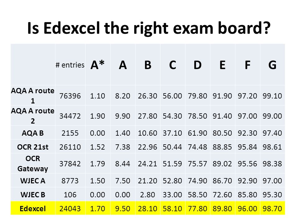 Is Edexcel the right exam board.