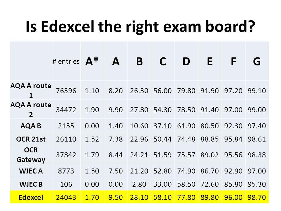 Is Edexcel the right exam board? # entries A*ABCDEFG AQA A route 1 763961.108.2026.3056.0079.8091.9097.2099.10 AQA A route 2 344721.909.9027.8054.3078
