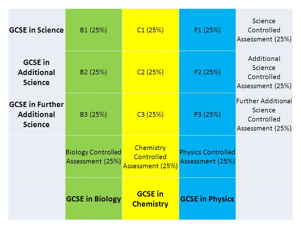 GCSE in Science B1 (25%)C1 (25%)P1 (25%) Science Controlled Assessment (25%) GCSE in Additional Science B2 (25%)C2 (25%)P2 (25%) Additional Science Co