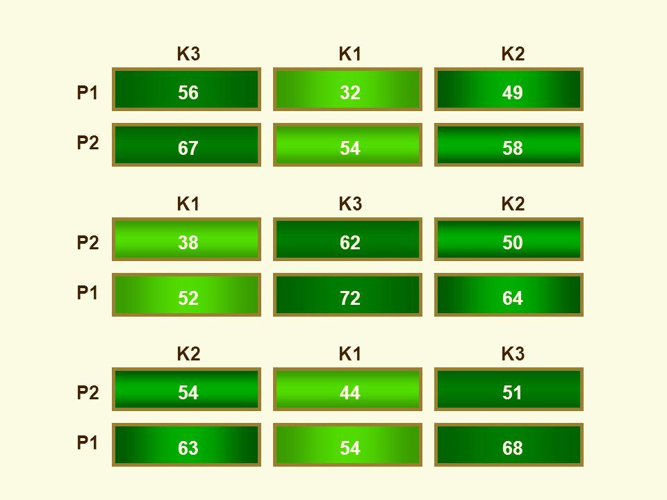 K3K1K2 K1K3K2 K2K1K3 P1 P2 P1 P2 P1 563249 675458 386250 527264 544451 635468