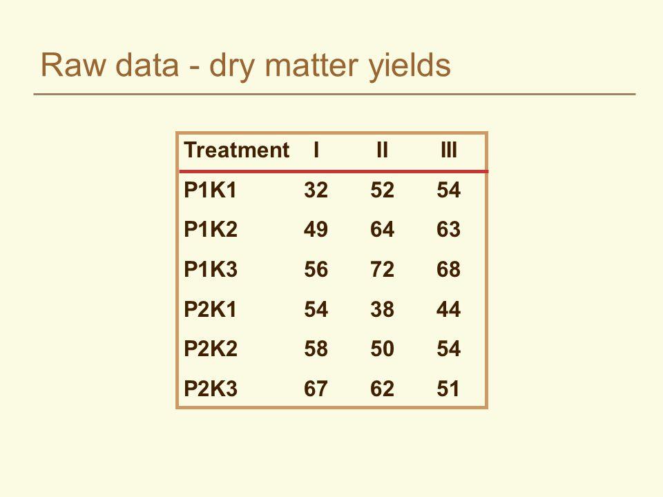 Raw data - dry matter yields TreatmentIIIIII P1K1325254 P1K2496463 P1K3567268 P2K1543844 P2K2585054 P2K3676251