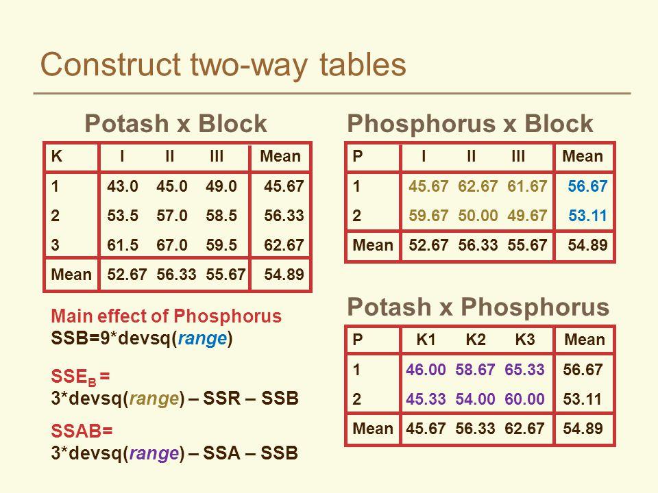 Construct two-way tables KIIIIII Mean 143.045.049.045.67 253.557.058.556.33 361.567.059.562.67 Mean52.6756.3355.6754.89 PIIIIII Mean 145.6762.6761.675