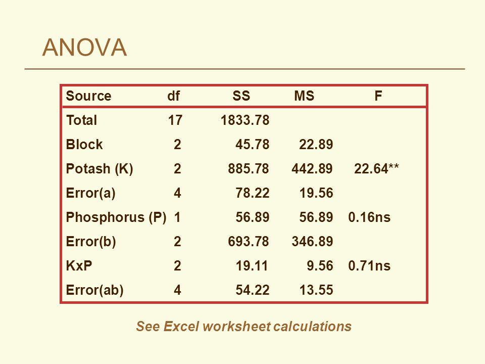ANOVA Source dfSSMS F Total 171833.78 Block 245.7822.89 Potash (K) 2885.78442.89 22.64** Error(a) 478.2219.56 Phosphorus (P) 156.8956.890.16ns Error(b