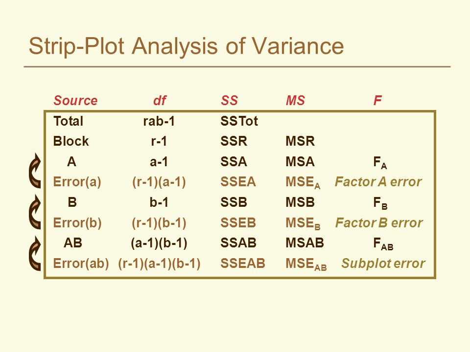 Computations SSTot SSR SSA SSE A SSB SSE B SSAB SSE AB SSTot-SSR-SSA-SSE A -SSB-SSE B -SSAB There are three error terms - one for each main plot and interaction plot
