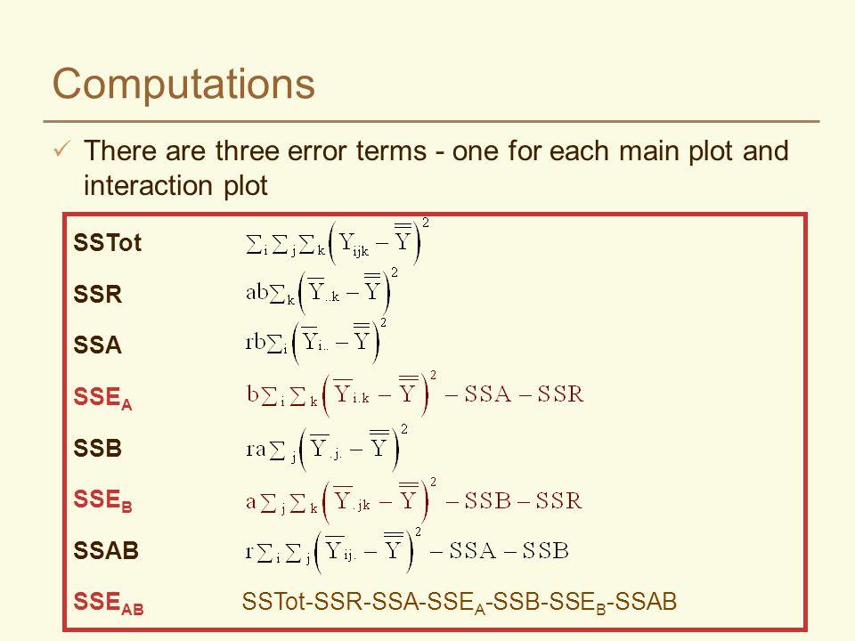 ANOVA Source dfSSMS F Total 171833.78 Block 245.7822.89 Potash (K) 2885.78442.89 22.64** Error(a) 478.2219.56 Phosphorus (P) 156.8956.890.16ns Error(b) 2693.78346.89 KxP 219.119.560.71ns Error(ab) 454.2213.55 See Excel worksheet calculations