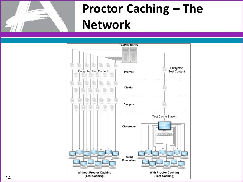 Proctor Caching – The Network 14