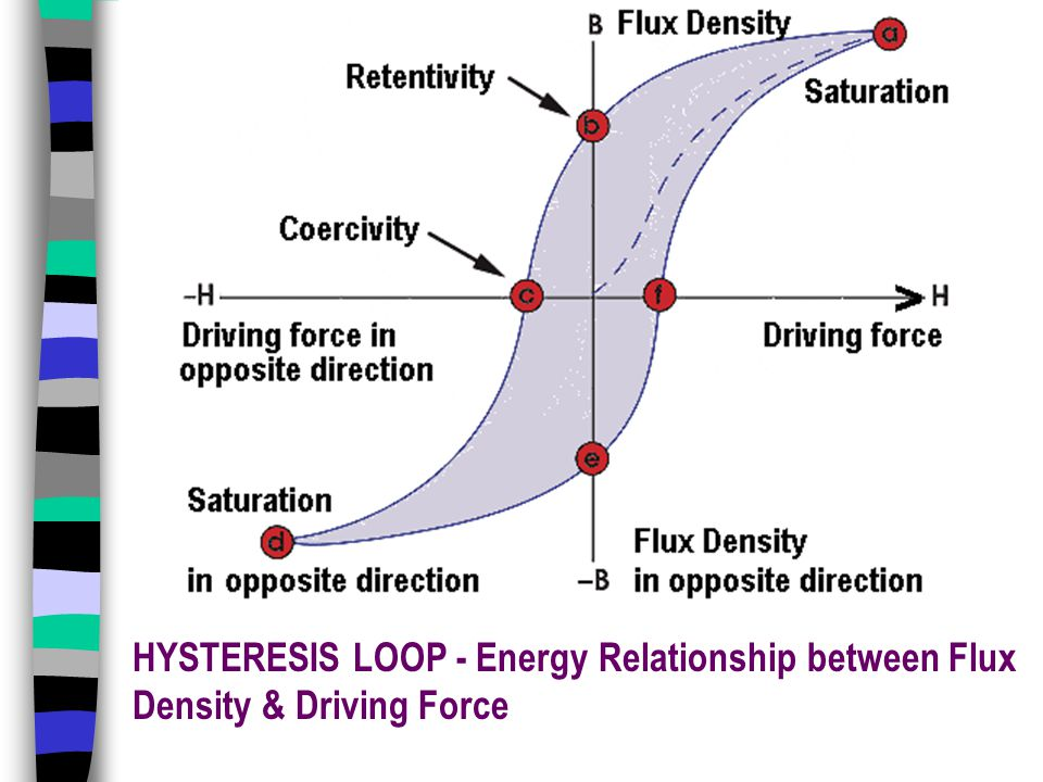 HYSTERESIS LOOP - Energy Relationship between Flux Density & Driving Force