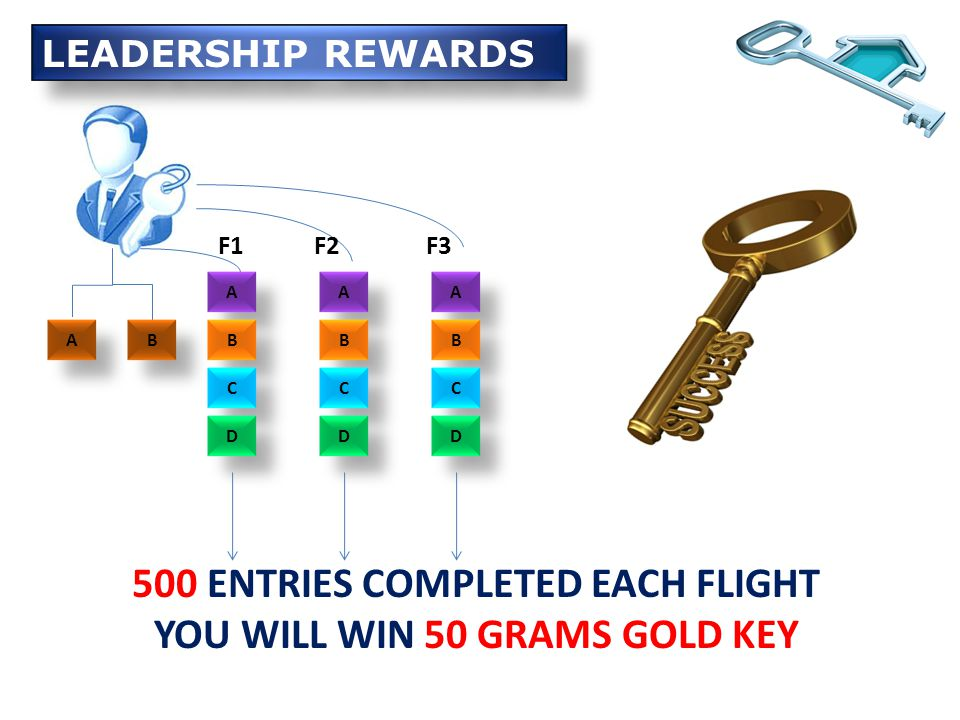 A A B B 500 ENTRIES COMPLETED EACH FLIGHT YOU WILL WIN 50 GRAMS GOLD KEY A A B B C C D D F1 A A B B C C D D F2 A A B B C C D D F3 LEADERSHIP REWARDS
