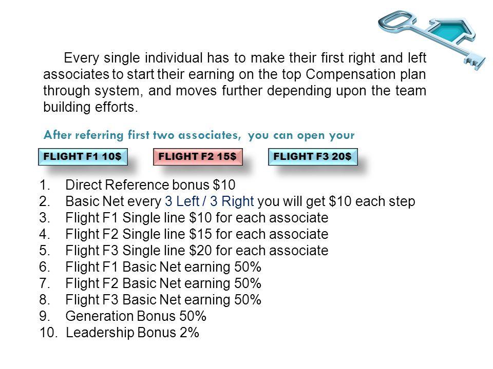FLIGHT F1 10$ F1 UNLIMITED Moving towards Flight F2 YOU 20+10+ B B C C D D F1 A A
