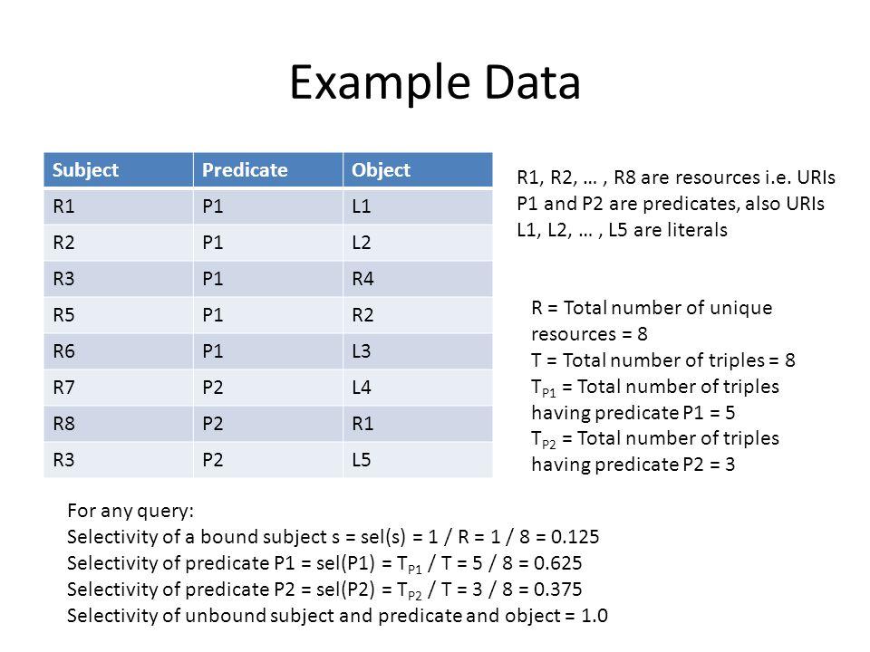 Example Data SubjectPredicateObject R1P1L1 R2P1L2 R3P1R4 R5P1R2 R6P1L3 R7P2L4 R8P2R1 R3P2L5 R1, R2, …, R8 are resources i.e.