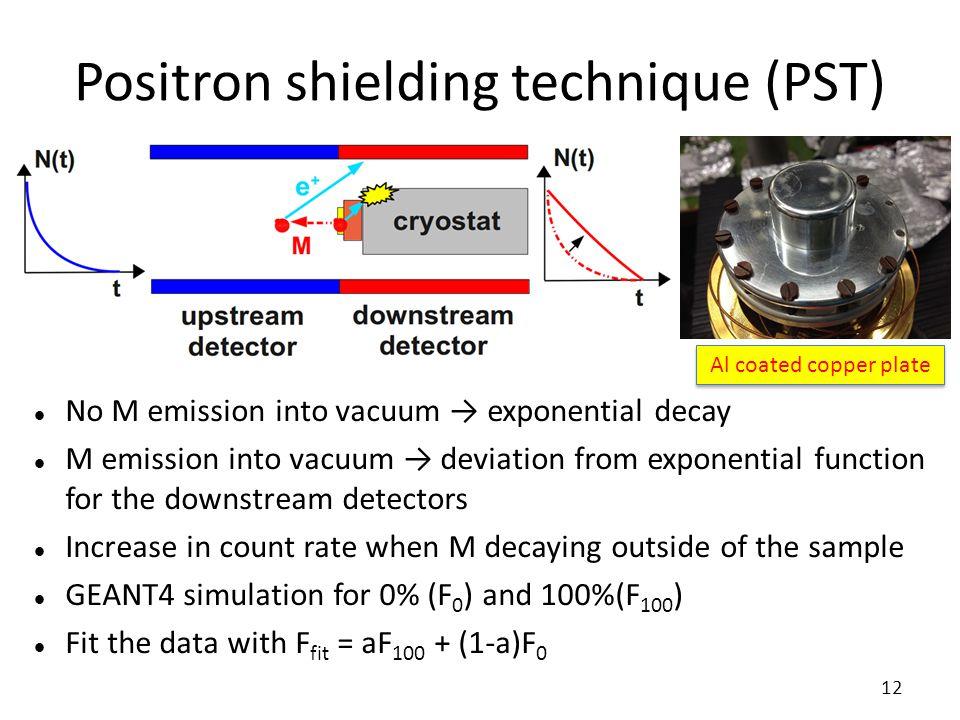 Positron shielding technique (PST) No M emission into vacuum → exponential decay M emission into vacuum → deviation from exponential function for the