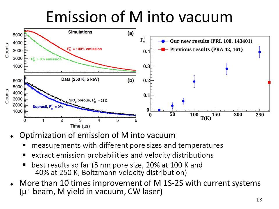 Emission of M into vacuum Optimization of emission of M into vacuum  measurements with different pore sizes and temperatures  extract emission proba