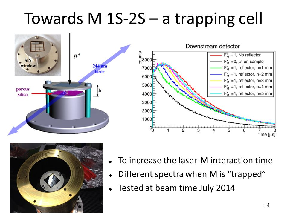 """Towards M 1S-2S – a trapping cell 14 To increase the laser-M interaction time Different spectra when M is """"trapped"""" Tested at beam time July 2014"""