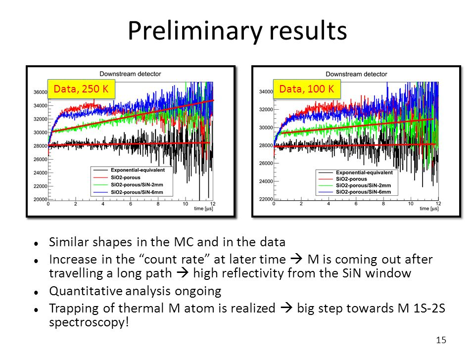 """Preliminary results 15 Similar shapes in the MC and in the data Increase in the """"count rate"""" at later time  M is coming out after travelling a long p"""