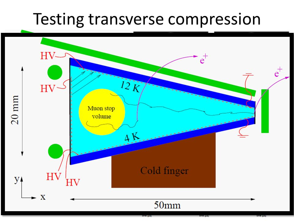 Testing transverse compression Upcoming test of the transverse compression at PSI in December 2014 Expected time spectra when the E or B field is swit