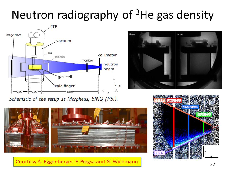 Neutron radiography of 3 He gas density 22 Courtesy A. Eggenberger, F. Piegsa and G. Wichmann