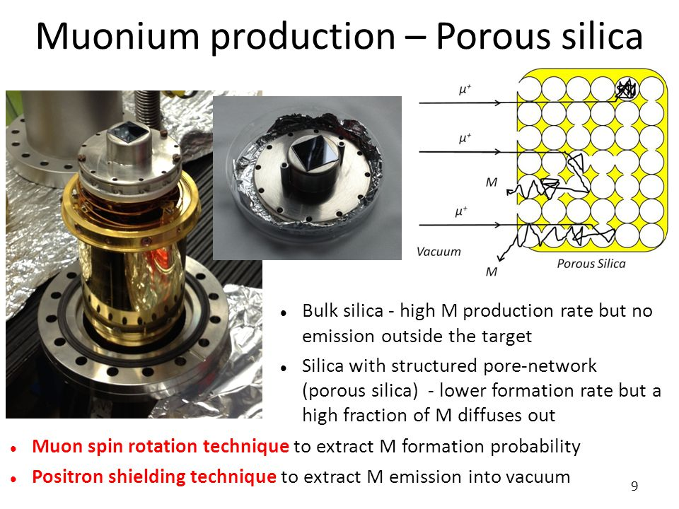 Muonium production – Porous silica 9 Muon spin rotation technique to extract M formation probability Positron shielding technique to extract M emissio