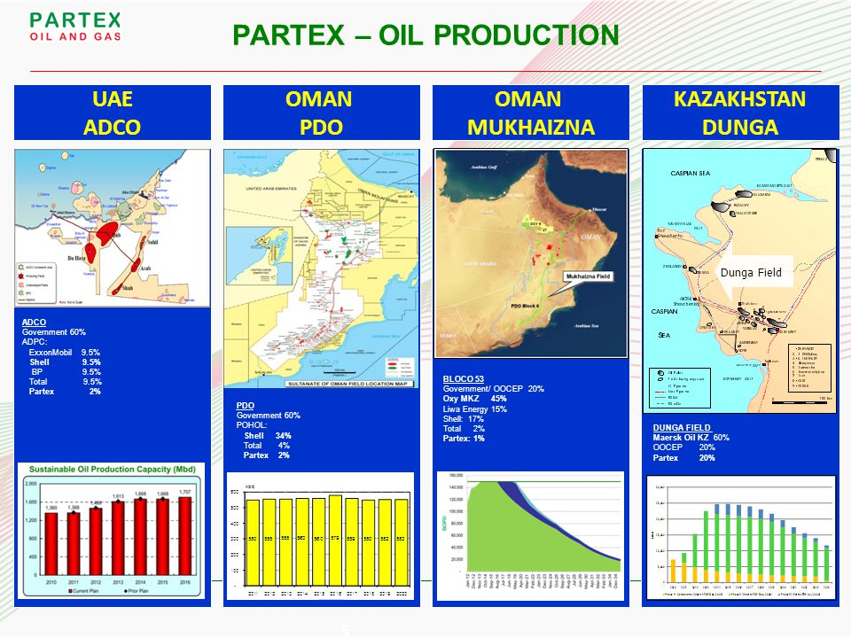 6 OMAN - OLNG UAE - GASCO ●OLNG first export shipment in April 2000 PARTEX – GAS PRODUCTION