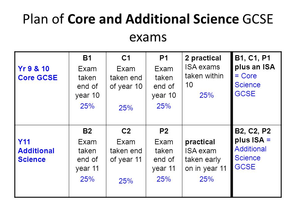 Plan of Core and Additional Science GCSE exams Yr 9 & 10 Core GCSE B1 Exam taken end of year 10 25% C1 Exam taken end of year 10 25% P1 Exam taken end