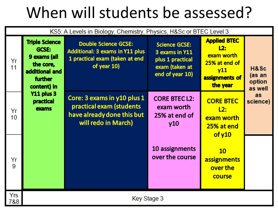 When will students be assessed?
