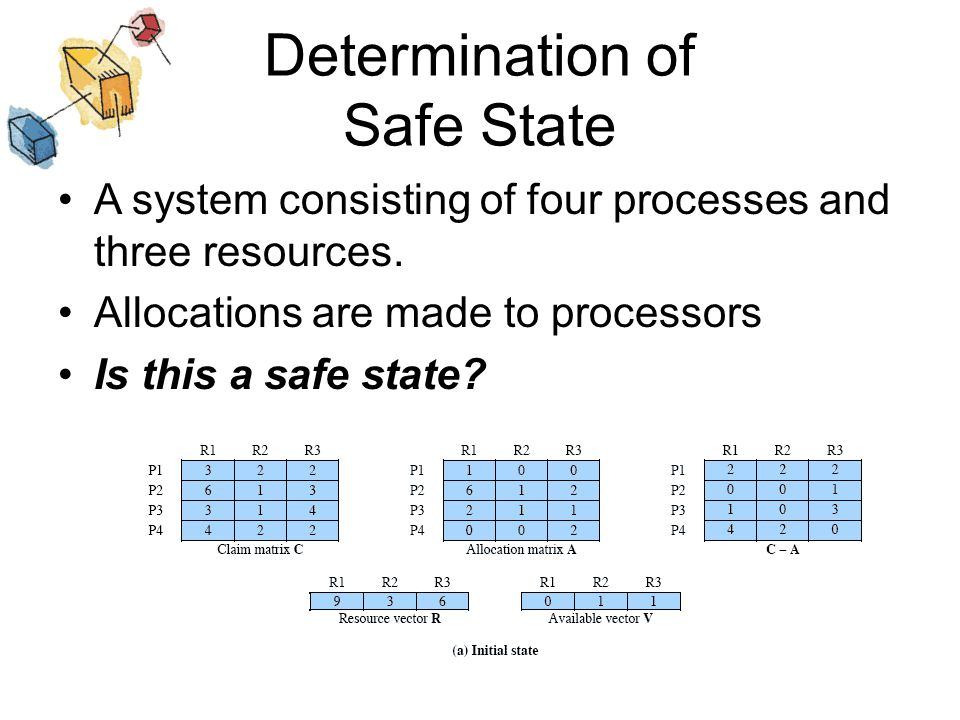 Determination of Safe State A system consisting of four processes and three resources. Allocations are made to processors Is this a safe state? Amount