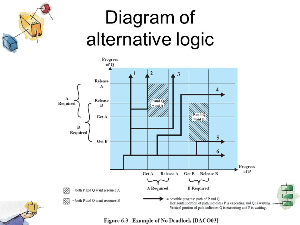 Diagram of alternative logic