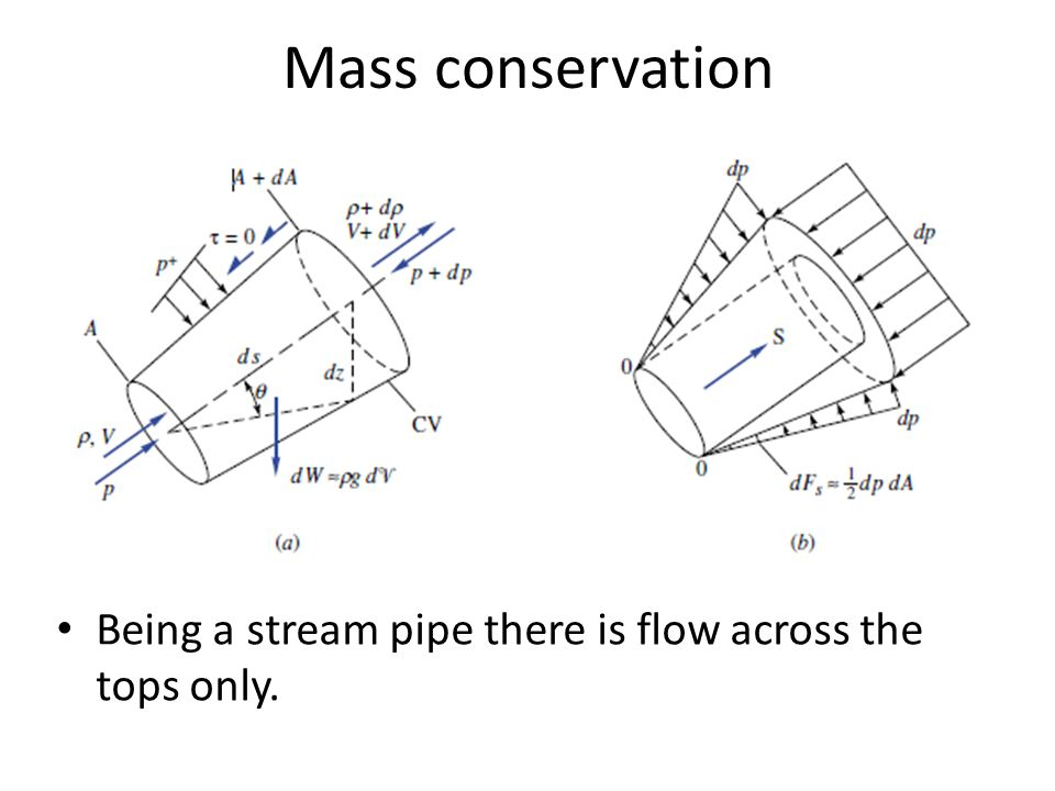 Mass conservation Being a stream pipe there is flow across the tops only.