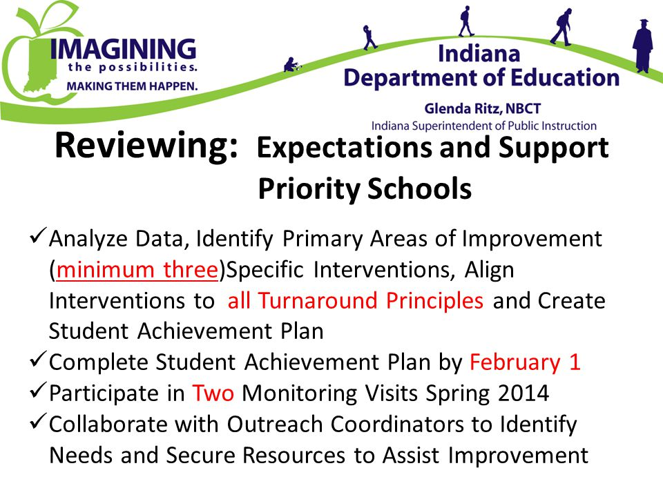 Reviewing: Expectations and Support Priority Schools Analyze Data, Identify Primary Areas of Improvement (minimum three)Specific Interventions, Align