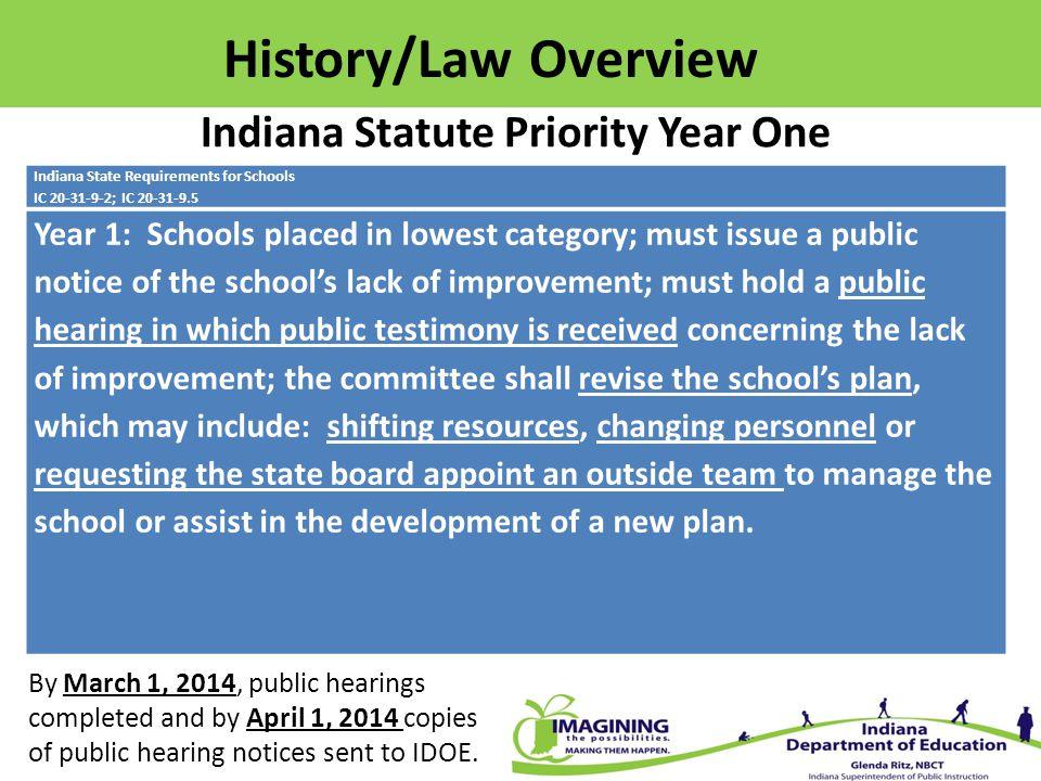 Indiana Priority Schools Turnaround Principle 1: Ensuring Strong Leadership