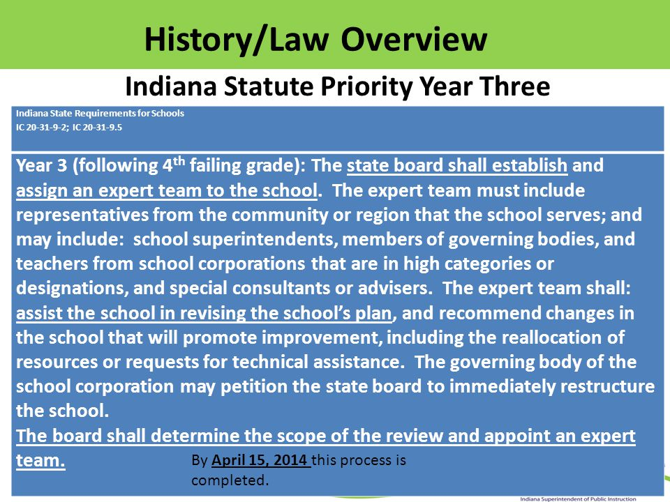Indiana Statute Priority Year Five Indiana State Requirements for Schools IC 20-31-9-2; IC 20-31-9.5 Year 5 (following 6 th failing grade): The state board shall: hold at least one public hearing in the school corporation where the school is located to consider and hear testimony concerning the following options for school improvement: Merging the school with a nearby school that is in a higher category; Assigning a special management team to operate all or part of the school; The department's recommendations for improving the school; Other options for school improvement expressed at the public hearing, including closing the school; Revising the school's plan in any of the following areas: Changes in school procedures or operations; Professional development; Intervention for individual teachers or administrators.