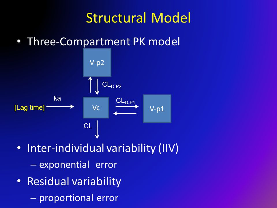 Structural Model Three-Compartment PK model Inter-individual variability (IIV) – exponential error Residual variability – proportional error Vc ka V-p1 CL D-P1 CL V-p2 [Lag time] CL D-P2