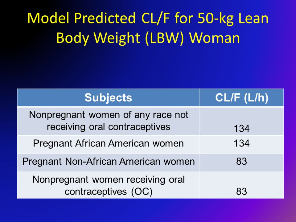 Model Predicted CL/F for 50-kg Lean Body Weight (LBW) Woman SubjectsCL/F (L/h) Nonpregnant women of any race not receiving oral contraceptives 134 Pregnant African American women134 Pregnant Non-African American women83 Nonpregnant women receiving oral contraceptives (OC)83