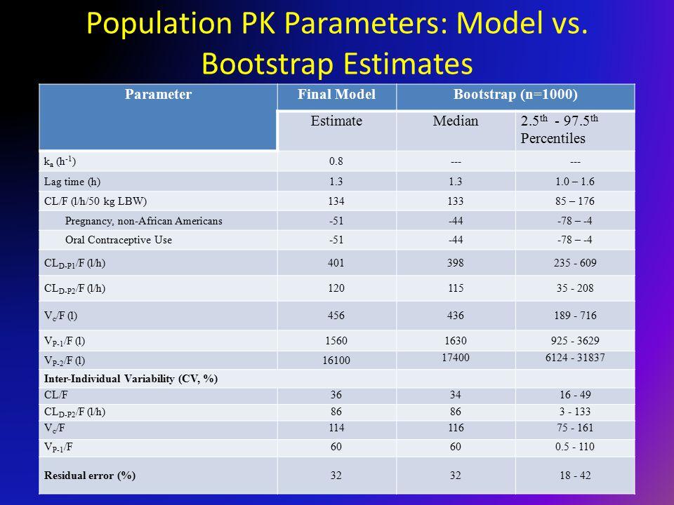 Population PK Parameters: Model vs.