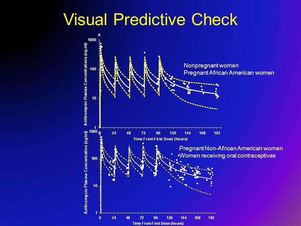 Visual Predictive Check Nonpregnant women Pregnant African American women Pregnant Non-African American women Women receiving oral contraceptives