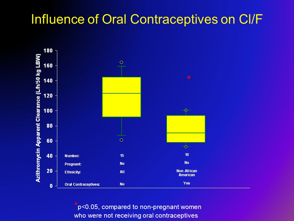 Influence of Oral Contraceptives on Cl/F * * p<0.05, compared to non-pregnant women who were not receiving oral contraceptives