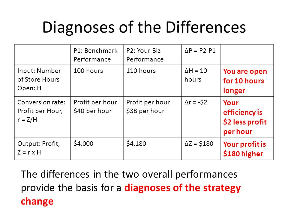 Diagnoses of the Differences P1: Benchmark Performance P2: Your Biz Performance ∆P = P2-P1 Input: Number of Store Hours Open: H 100 hours110 hours∆H = 10 hours You are open for 10 hours longer Conversion rate: Profit per Hour, r = Z/H Profit per hour $40 per hour Profit per hour $38 per hour ∆r = -$2 Your efficiency is $2 less profit per hour Output: Profit, Z = r x H $4,000$4,180∆Z = $180 Your profit is $180 higher The differences in the two overall performances provide the basis for a diagnoses of the strategy change