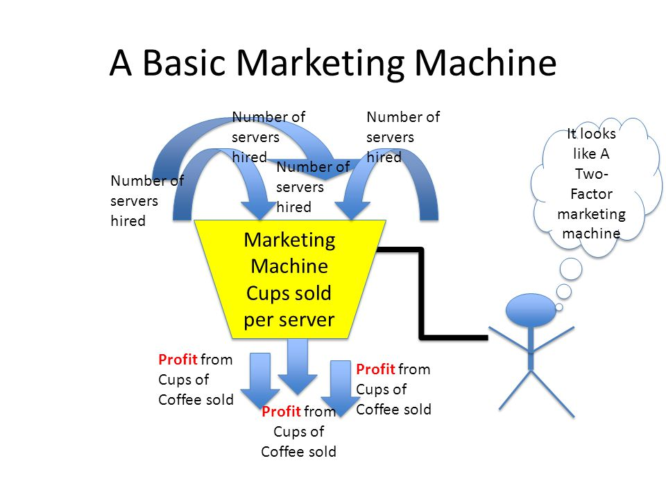 Simple Models of Marketing Machine Performance Inputs to the Marketing Machine, I Number of Servers Hired: S Conversion rate, r = O/I Profits Returned per Server, Return on Servers r = Z/S Output from the Machine, O = r x I Dollars of Marketing Profits, Z A better marketing manager and machine will generate more dollars of profits than an average marketing machine and manager