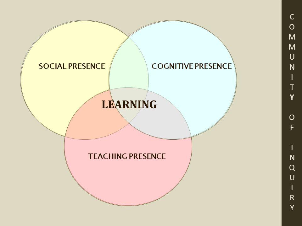 COMMUNITYOFINQUIRYCOMMUNITYOFINQUIRY COGNITIVE PRESENCESOCIAL PRESENCE TEACHING PRESENCE LEARNING