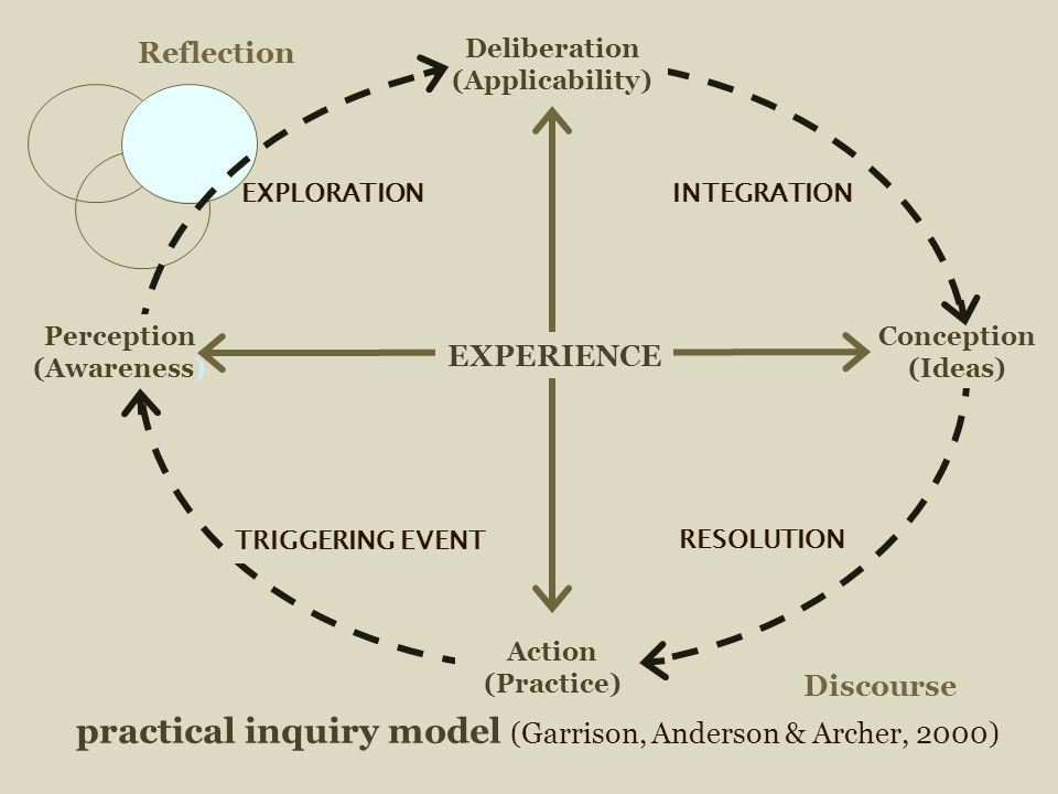 practical inquiry model (Garrison, Anderson & Archer, 2000) Discourse Reflection Deliberation (Applicability) Perception (Awareness) Action (Practice) Conception (Ideas) EXPERIENCE EXPLORATION TRIGGERING EVENT RESOLUTION INTEGRATION