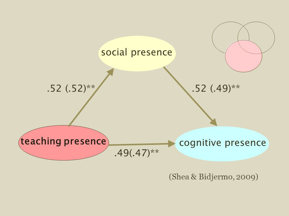 (Shea & Bidjermo, 2009) social presenceteaching presencecognitive presence.52 (.52)**.52 (.49)**.49(.47)**