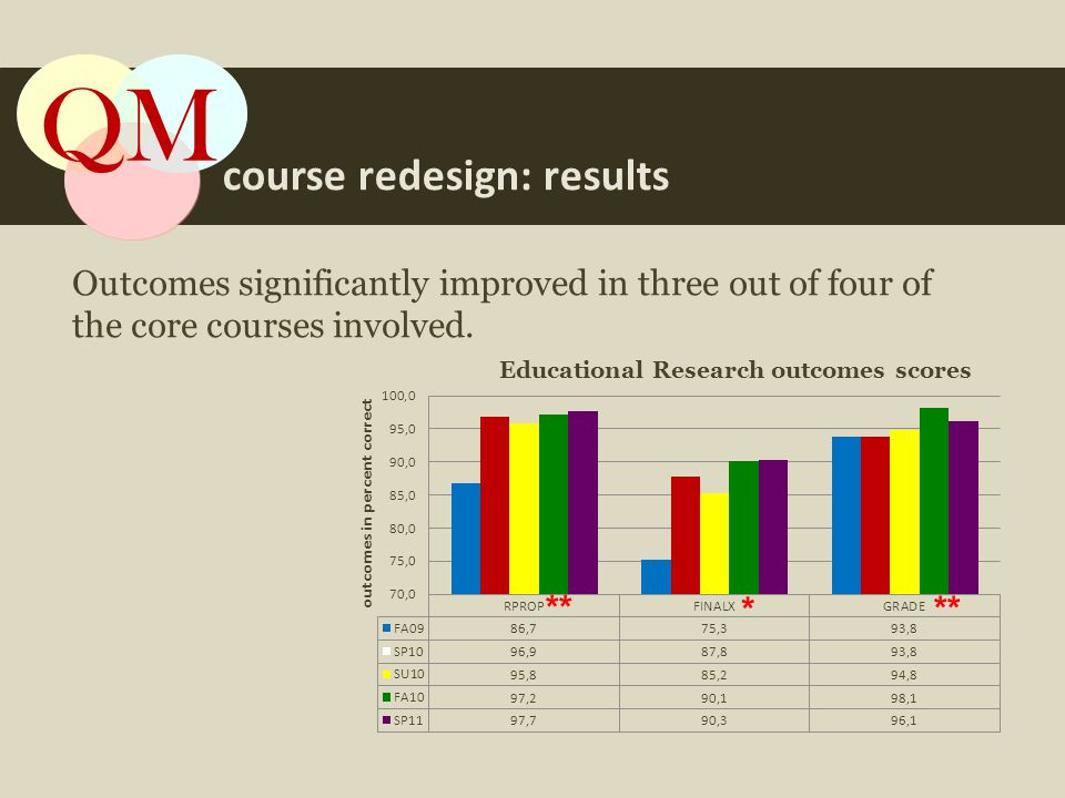 ** course redesign: results QM Outcomes significantly improved in three out of four of the core courses involved.