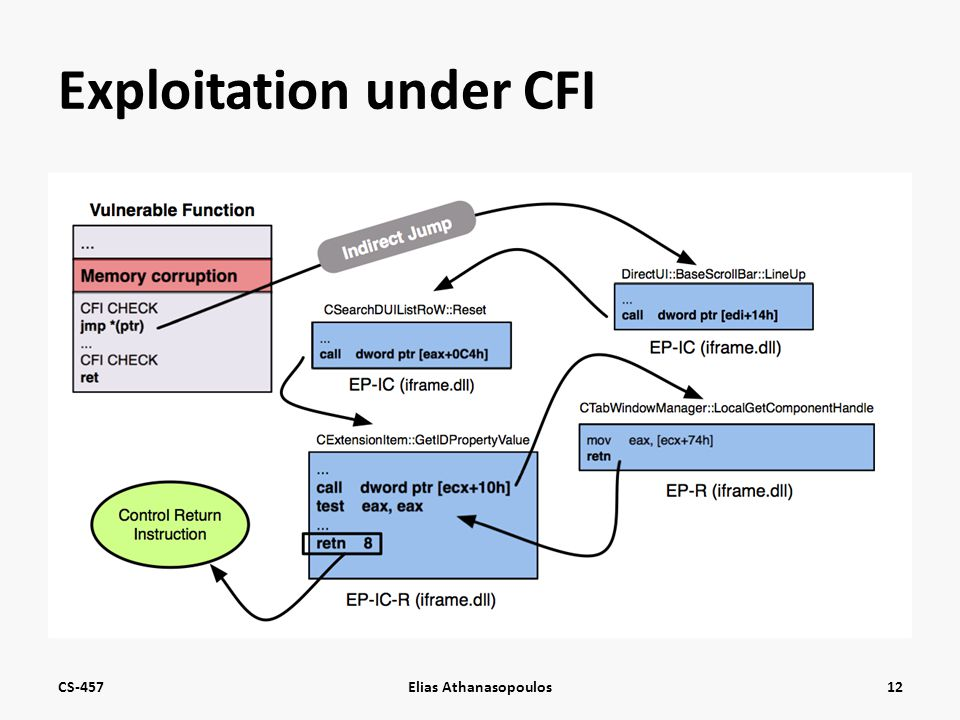 Exploitation under CFI CS-457Elias Athanasopoulos12
