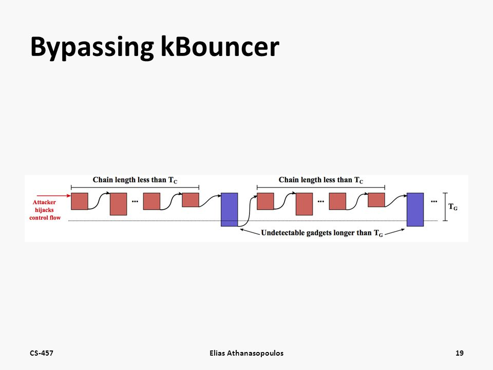 Bypassing kBouncer CS-457Elias Athanasopoulos19