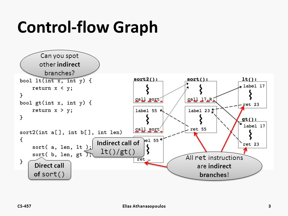 Control-flow Graph CS-457Elias Athanasopoulos3 Direct call of sort() Indirect call of lt()/gt() All ret instructions are indirect branches.