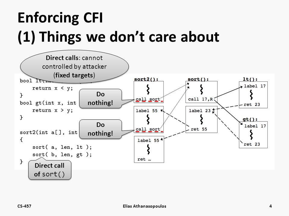 Enforcing CFI (1) Things we don't care about CS-457Elias Athanasopoulos4 Direct call of sort() Direct calls: cannot controlled by attacker (fixed targets) Do nothing!