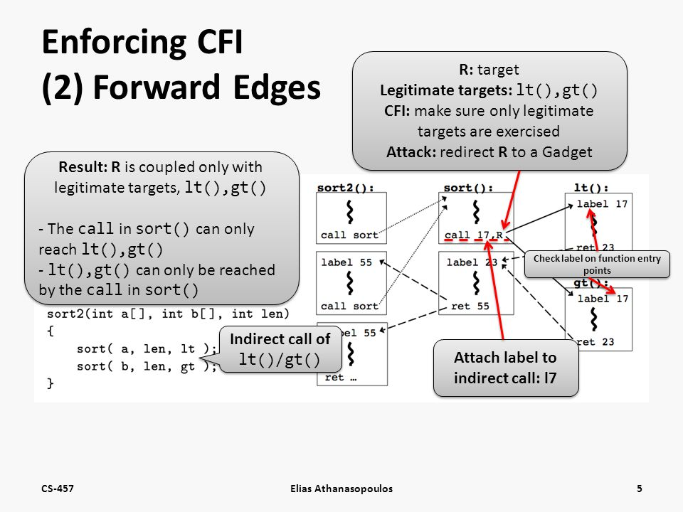 Enforcing CFI (2) Forward Edges CS-457Elias Athanasopoulos5 Indirect call of lt()/gt() R: target Legitimate targets: lt(),gt() CFI: make sure only legitimate targets are exercised Attack: redirect R to a Gadget R: target Legitimate targets: lt(),gt() CFI: make sure only legitimate targets are exercised Attack: redirect R to a Gadget Attach label to indirect call: l7 Check label on function entry points Result: R is coupled only with legitimate targets, lt(),gt() - The call in sort() can only reach lt(),gt() - lt(),gt() can only be reached by the call in sort() Result: R is coupled only with legitimate targets, lt(),gt() - The call in sort() can only reach lt(),gt() - lt(),gt() can only be reached by the call in sort()