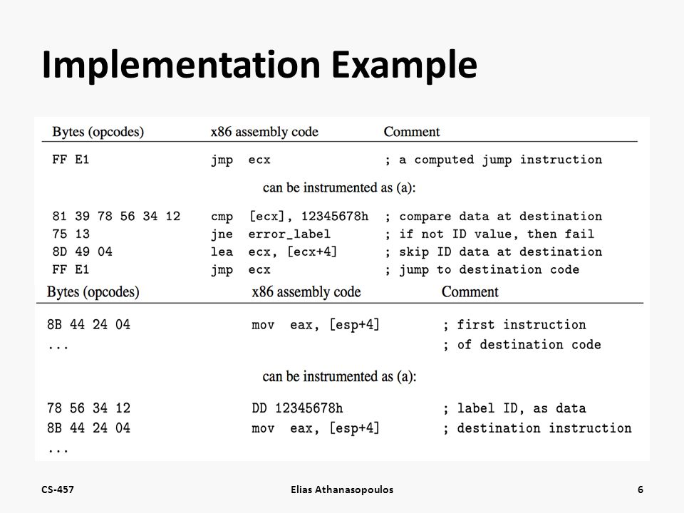 Implementation Example CS-457Elias Athanasopoulos6