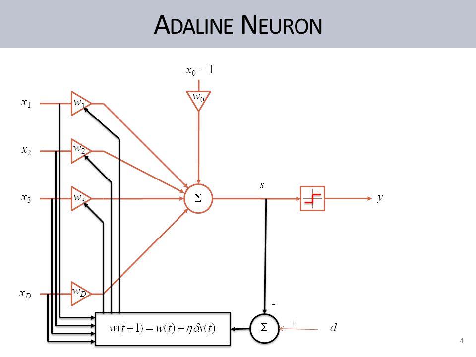 A DALINE N EURON 4 x1x1 x2x2 x3x3 xDxD s y  x 0 = 1 w0w0 w1w1 w2w2 w3w3 wDwD  d + -
