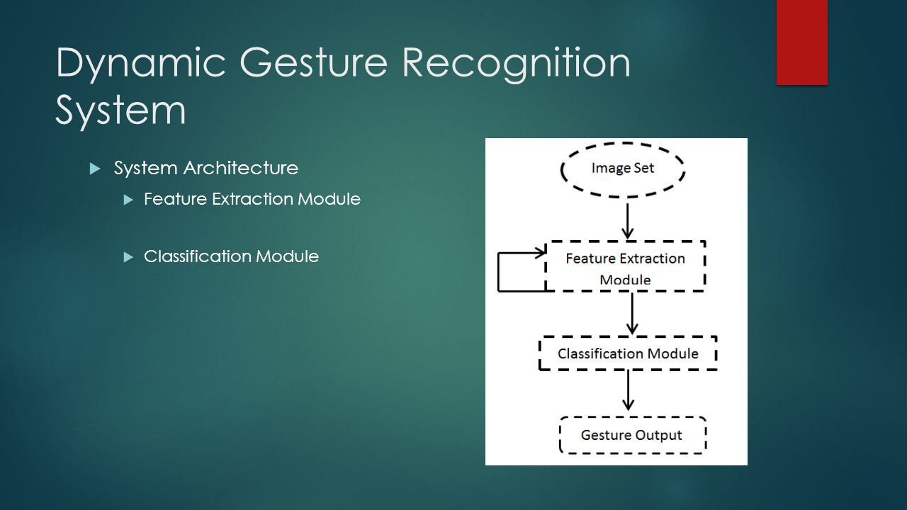 Dynamic Gesture Recognition System  System Architecture  Feature Extraction Module  Classification Module